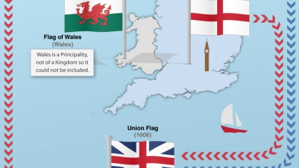 The History of Union Flag Infographic